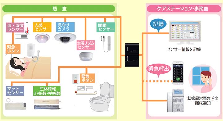 見守りシステム接続イメージ図