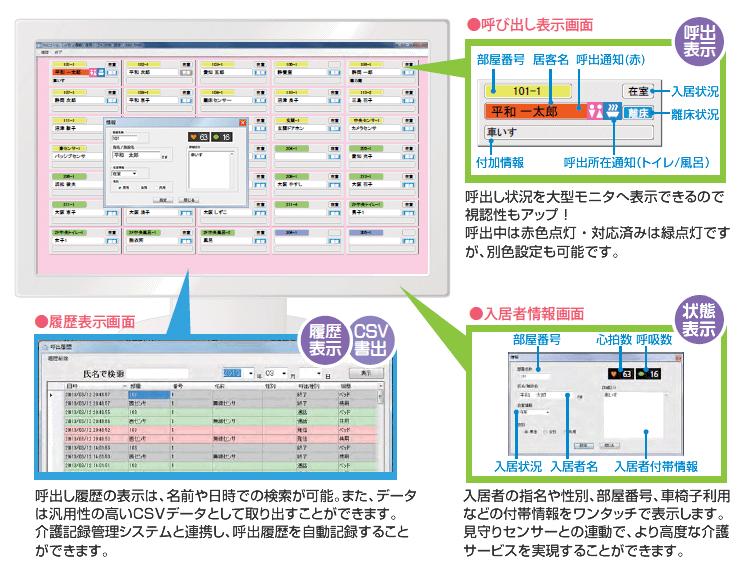 呼出表示、状態把握、履歴表示のシステム画面。データは自動記録で介護記録管理システム等との連携が可能です。