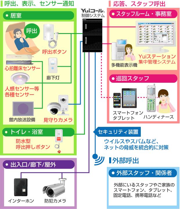 Yuiステーション管理システム接続イメージ図