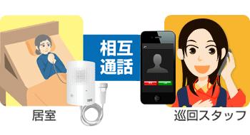居室と巡回スタッフ、相互通話のイメージ