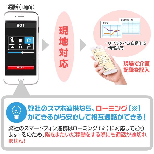 スマホ連携での使用イメージ。Yuiコールのスマホ連携なら、ローミングができるから安心して相互通話ができます。