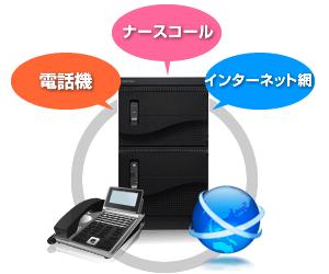 Yuiコールならナースコールに加えて電話もネットも対応可能です。