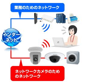 介護施設、ネットワークカメラのためのネットワークと業務のためのネットワーク。