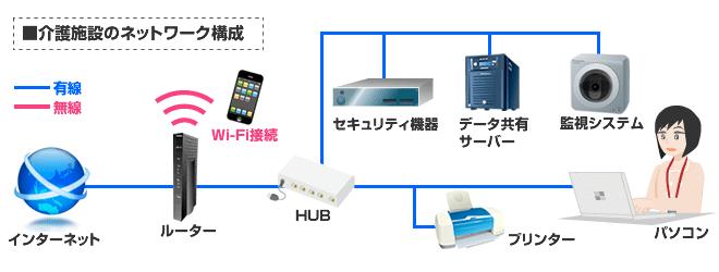 介護施設のネットワーク図