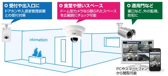防犯・監視カメラシステム