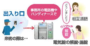 電気錠の解錠や館内放送がYui端末からワンタッチでできます。