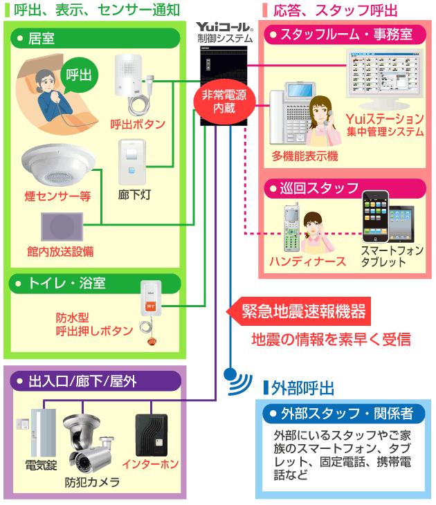 防災システム連動接続図