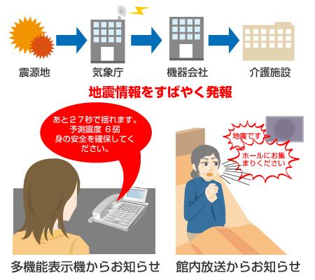 地震災害対策