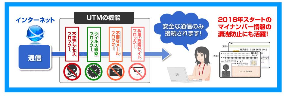 ネットセキュリティシステムUTM