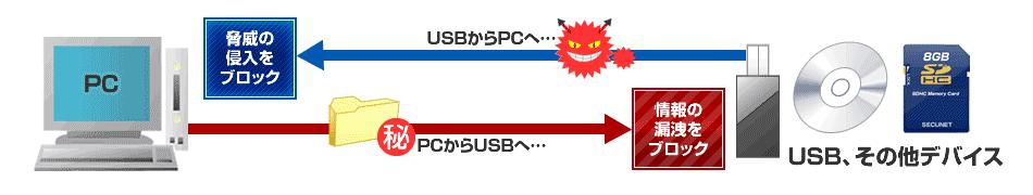 セキュリティ対策ソフト