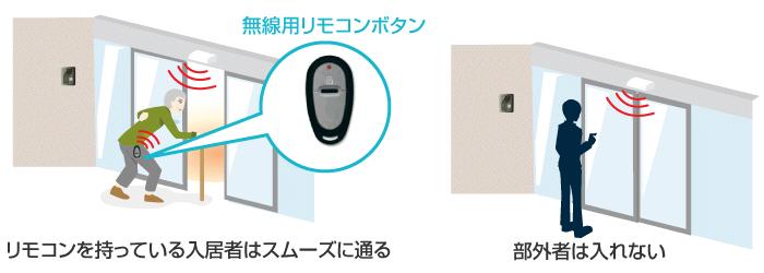 無線認証自動ドアシステムの入退室制御のイメージ
