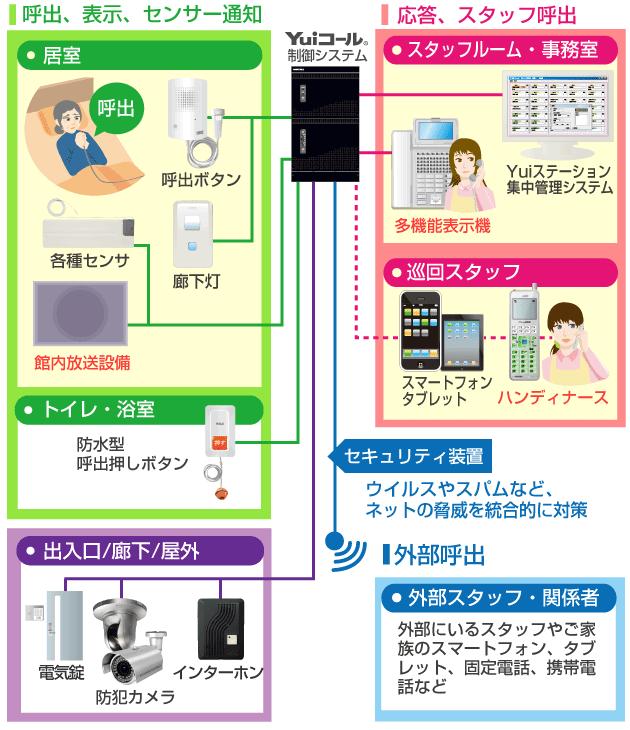 入退室制御システム接続図