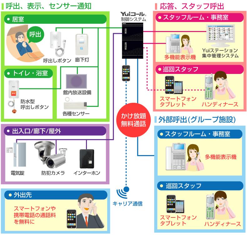 グループ内電話かけ放題システム接続イメージ図