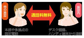 通話料無料のイメージ図