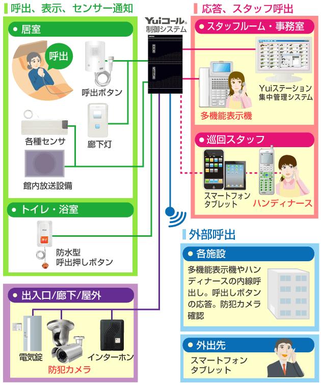 複数施設電話・呼出一体化接続イメージ
