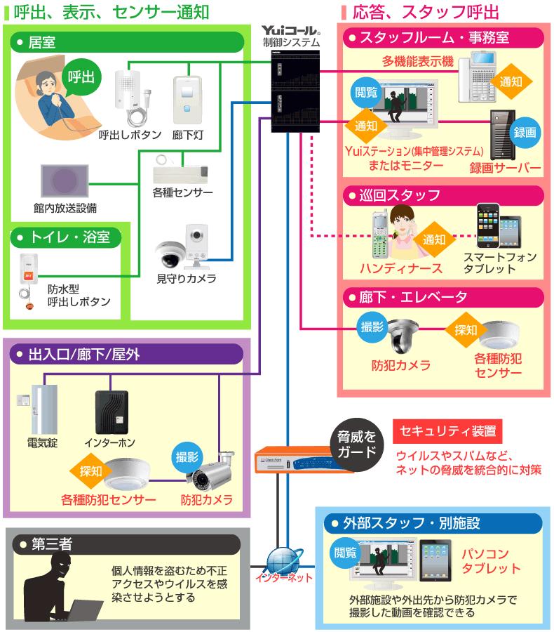 セキュリティ対策接続イメージ