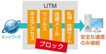 UTMでネットセキュリティ対策
