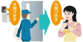 入退室制御システムで対策