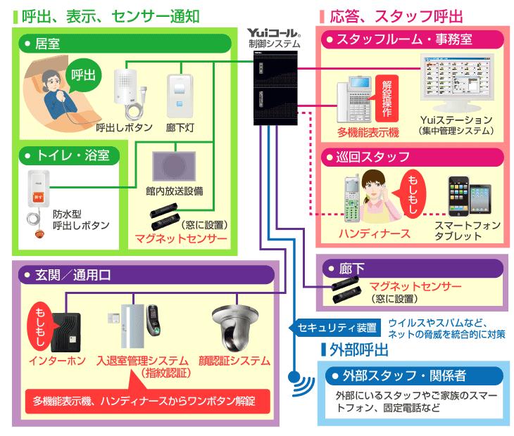 徘徊システム図