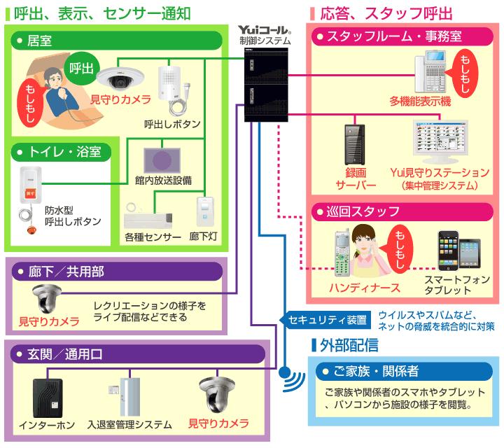 ネットワークカメラによる安心システムイメージ図