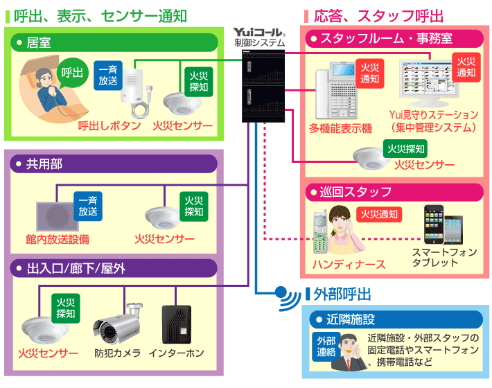 火災対策設計のYuiコール・システム図