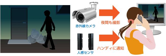 監視カメラで放火対策