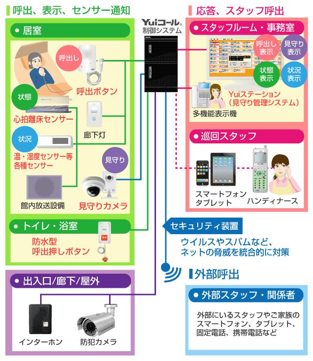 Yui見守りステーション(集中管理システム)接続イメージ図