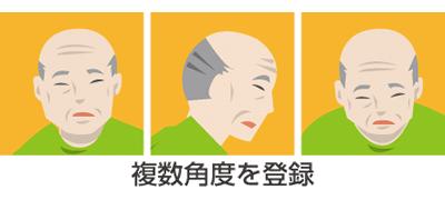 顔情報の登録のイメージ
