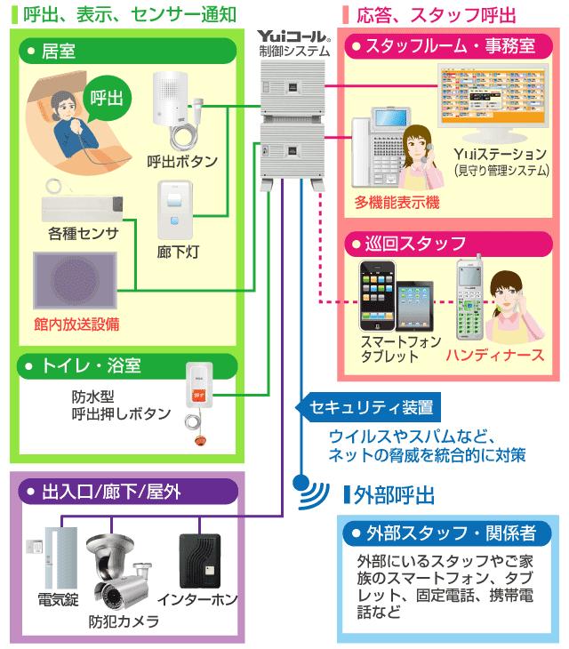 館内放送システム接続図