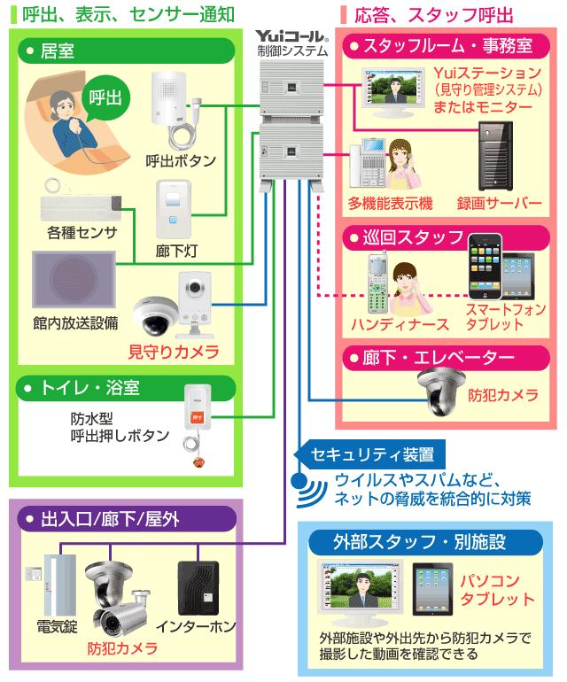 防犯・見守りカメラ連携接続図