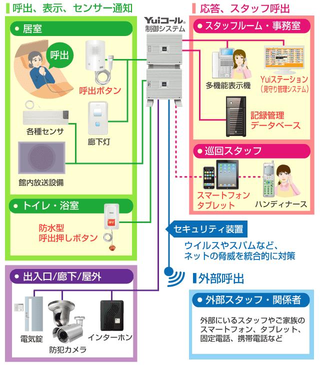 Yui介護記録管理システム連携接続イメージ図