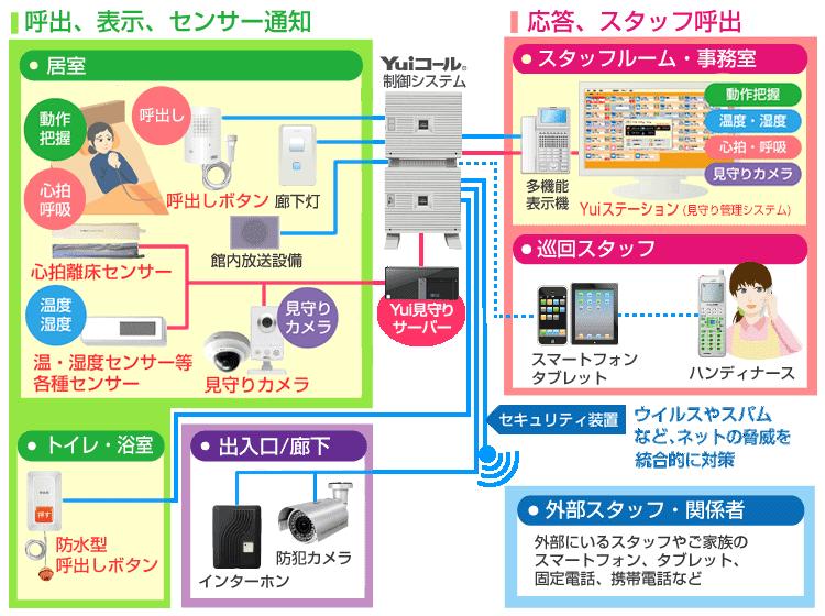見守り型ナースコールシステム図