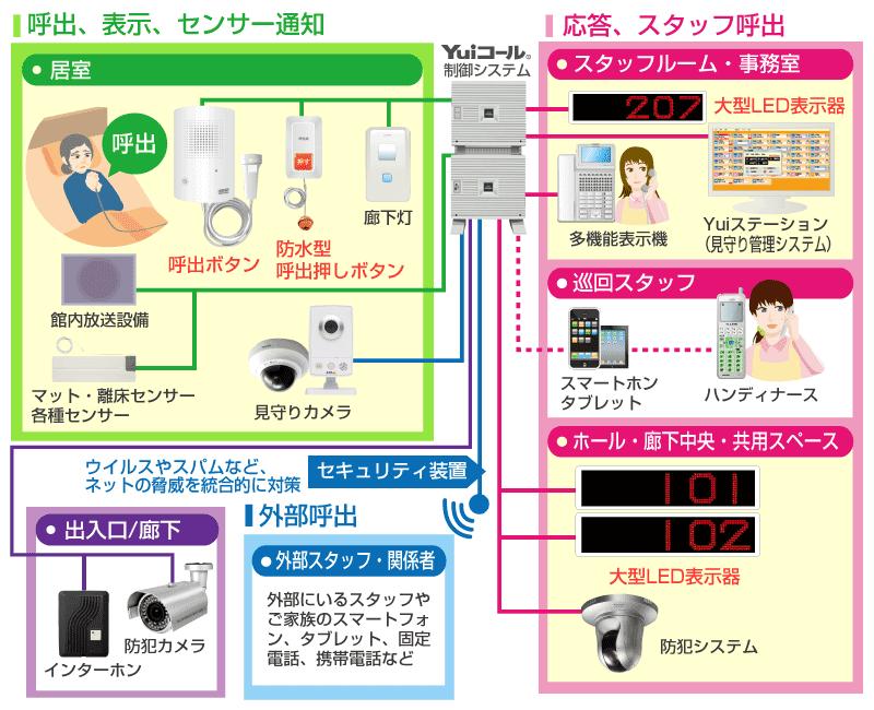 大型LED表示器接続イメージ