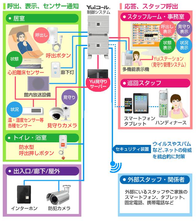 Yuiステーション(見守り管理システム)接続イメージ図