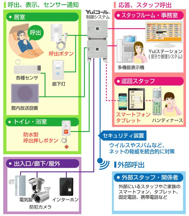 Yuiスマホ連携ナースコールシステム接続イメージ図