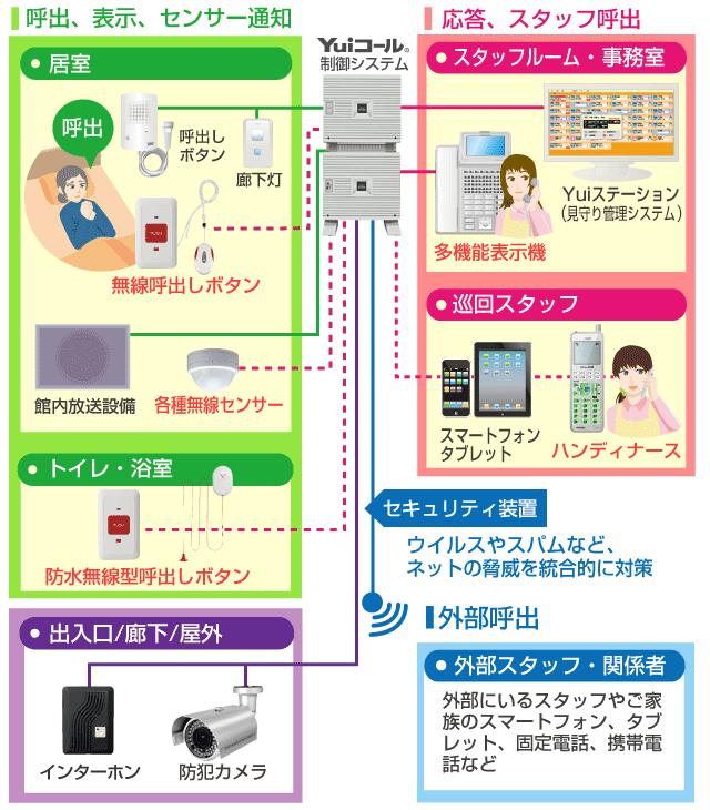 Yui無線ナースコールシステム接続イメージ図
