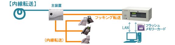 音声応答転送装置 IVR-2430 画像