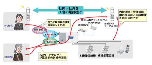 IP端末収容