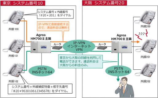拠点間通話システム