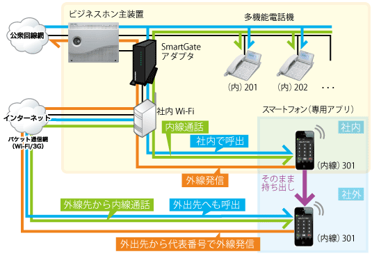 スマートフォン内線化