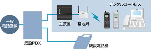 岩通ビジネスホンレバンシオ電話機、コードレスシステム
