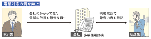 NTTビジネスホン