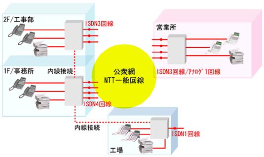 電話とIP-FAX導入で通信費年間1,200,000円コストダウン