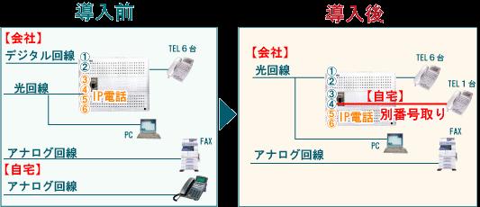 アナログ?ISDN?複数あった回線をすべて一つに。光回線による削減事例