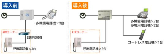 ビジネスホンを利用した呼出電話機の着信転送切替システム