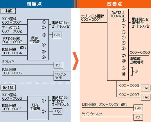 2つのシステムを統合、電話回線を見直すことで通信費削減