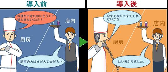 お客様対応力の向上に繋がる、コードレス・インカムシステム事例