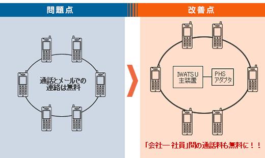 ウィルコムPHS回線の接続で社内連絡にかかる通信費を0円に