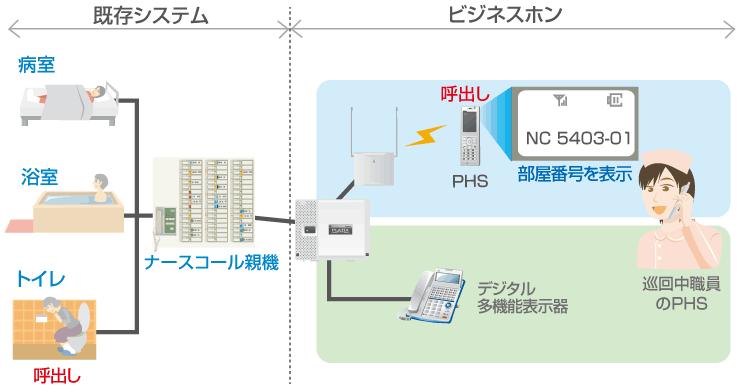 介護システム一元化イメージ図