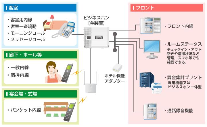 ホテルシステム一元化イメージ図